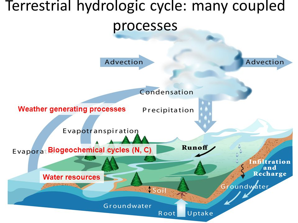 Yet it is usually simulated with disconnected models Atmospheric Model Land Surface Model Groundwater/Vadose Model Surface Water Model