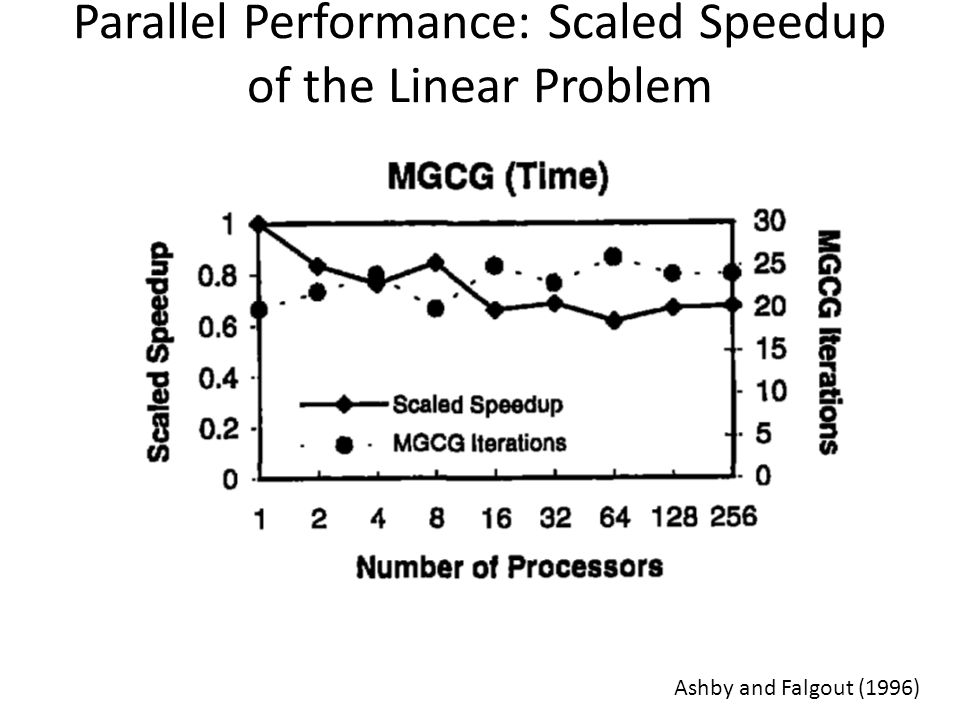 Parallel Performance: Scaled Speedup of the Linear Problem Ashby and Falgout (1996)