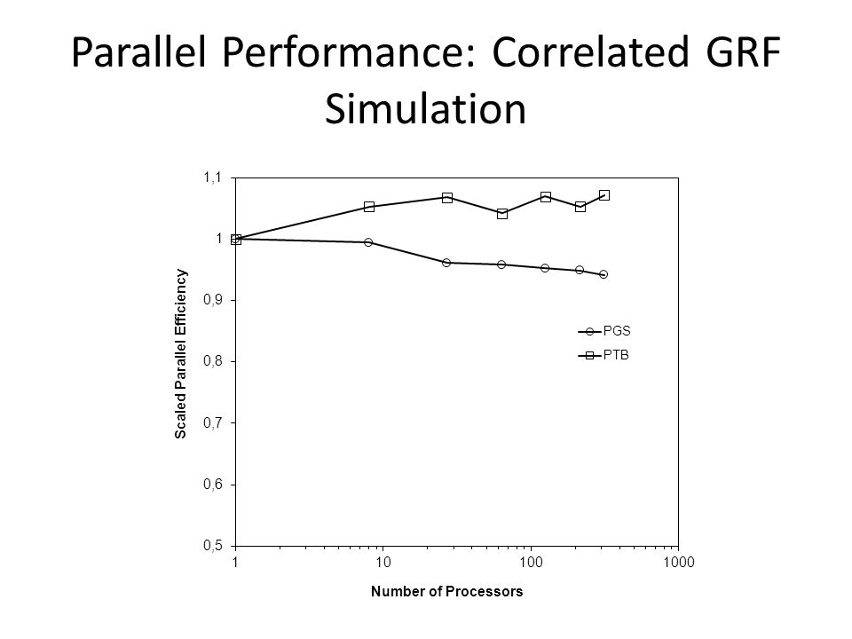 Parallel Performance: Correlated GRF Simulation