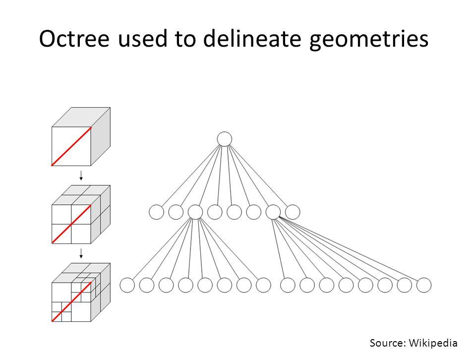 Octree used to delineate geometries Source: Wikipedia