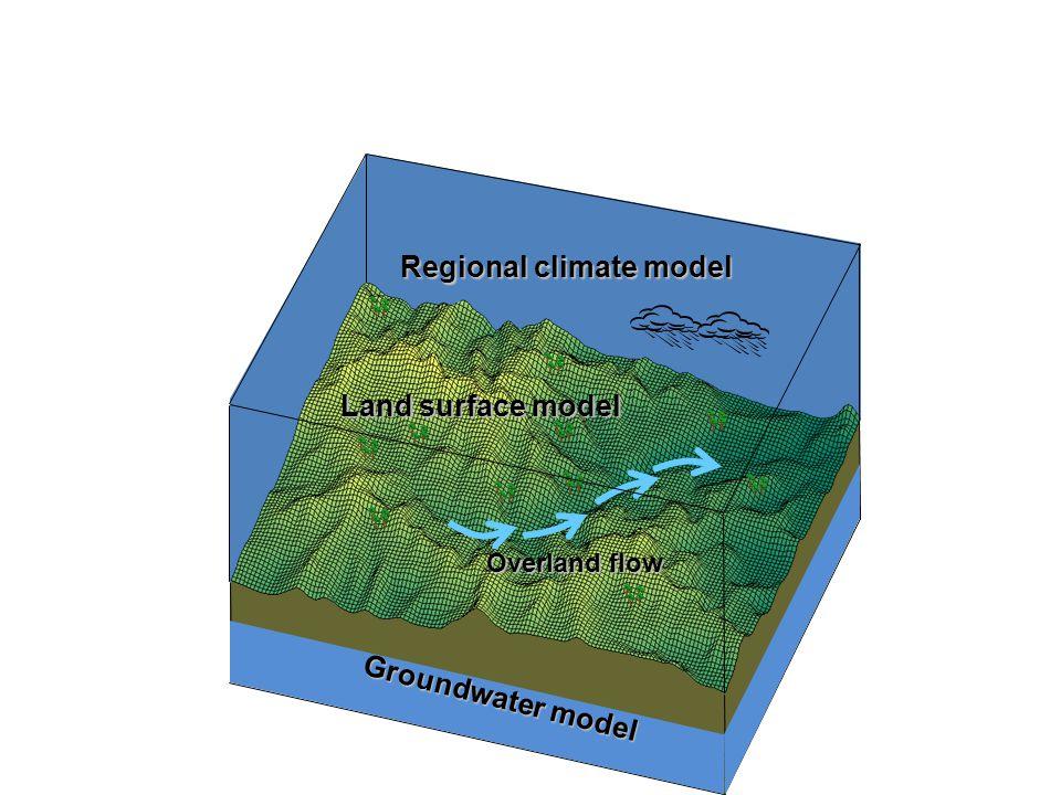 Groundwater model Land surface model Overland flow Land surface model Overland flow Regional climate model