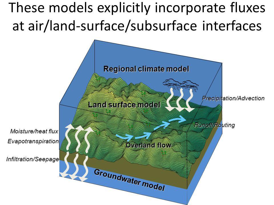Groundwater model Land surface model Overland flow Land surface model Overland flow Regional climate model Moisture/heat flux Evapotranspiration Infil