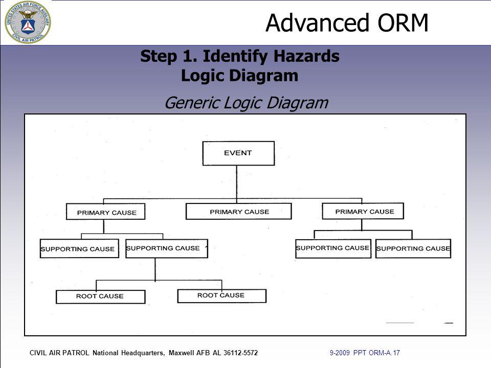 Advanced ORM CIVIL AIR PATROL National Headquarters, Maxwell AFB AL 36112-5572 9-2009 PPT ORM-A.17 Generic Logic Diagram Step 1. Identify Hazards Logi