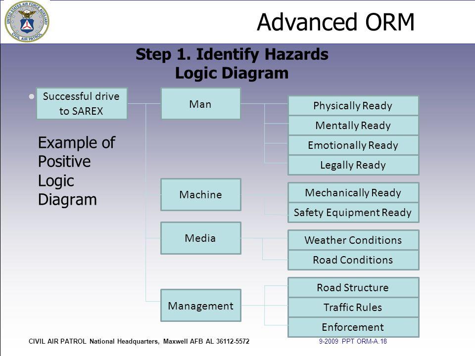Advanced ORM CIVIL AIR PATROL National Headquarters, Maxwell AFB AL 36112-5572 9-2009 PPT ORM-A.18 Example of Positive Logic Diagram Step 1. Identify