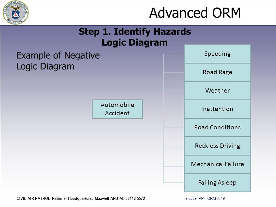 Advanced ORM CIVIL AIR PATROL National Headquarters, Maxwell AFB AL 36112-5572 9-2009 PPT ORM-A.19 Example of Negative Logic Diagram Step 1. Identify