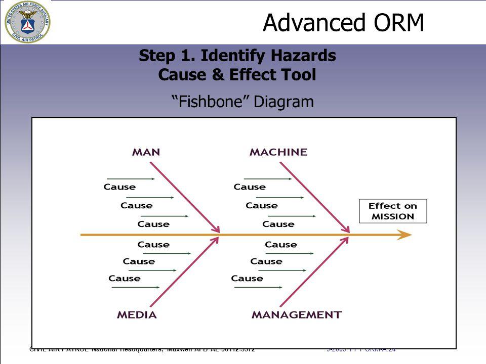 "Advanced ORM CIVIL AIR PATROL National Headquarters, Maxwell AFB AL 36112-5572 9-2009 PPT ORM-A.24 ""Fishbone"" Diagram Step 1. Identify Hazards Cause &"