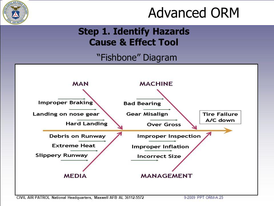 "Advanced ORM CIVIL AIR PATROL National Headquarters, Maxwell AFB AL 36112-5572 9-2009 PPT ORM-A.25 ""Fishbone"" Diagram Step 1. Identify Hazards Cause &"