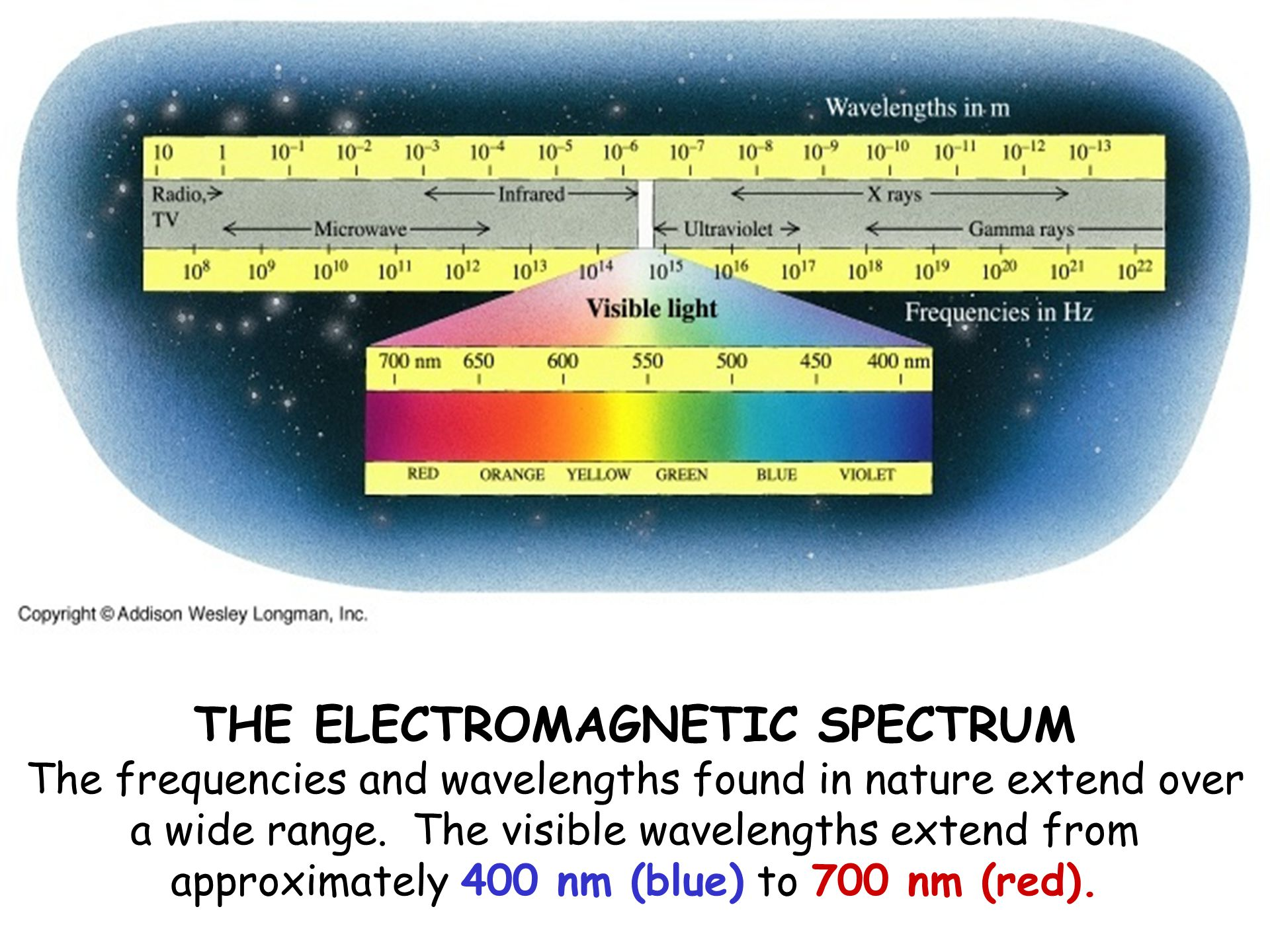 THE ELECTROMAGNETIC SPECTRUM The frequencies and wavelengths found in nature extend over a wide range.
