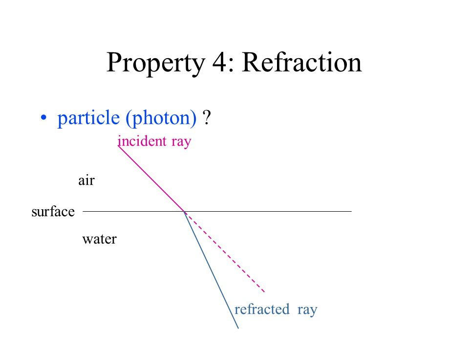 Property 4: Refraction particle (photon) water air surface incident ray refracted ray