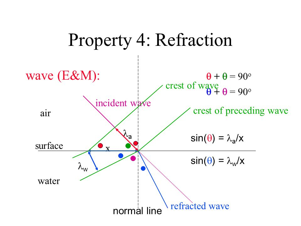 Property 4: Refraction wave (E&M):  +  = 90 o  +  = 90 o surface air water incident wave refracted wave crest of wave crest of preceding wave x a w normal line sin(  ) = a /x sin(  ) = w /x