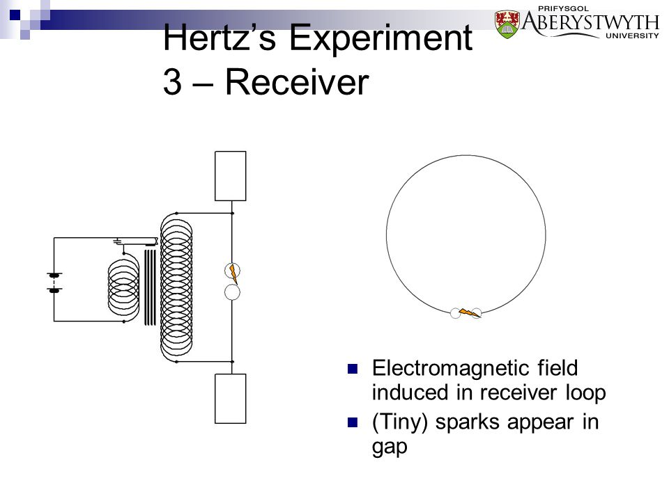 Hertz's Experiment 3 – Receiver Electromagnetic field induced in receiver loop (Tiny) sparks appear in gap