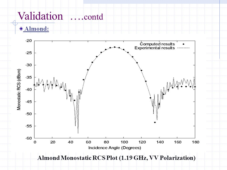 Validation …. contd Almond: Almond Monostatic RCS Plot (1.19 GHz, VV Polarization)
