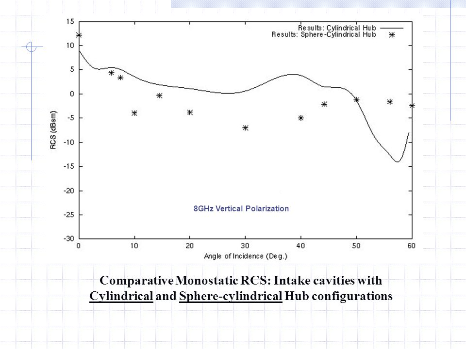 Comparative Monostatic RCS: Intake cavities with Cylindrical and Sphere-cylindrical Hub configurations 8GHz Vertical Polarization