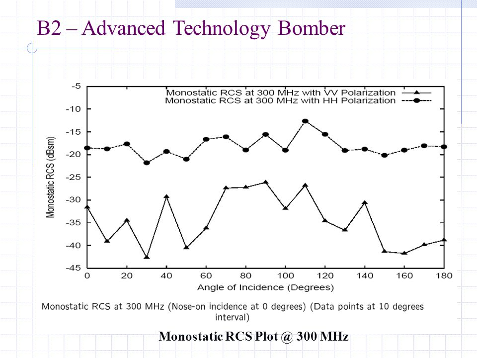 Monostatic RCS Plot @ 300 MHz B2 – Advanced Technology Bomber