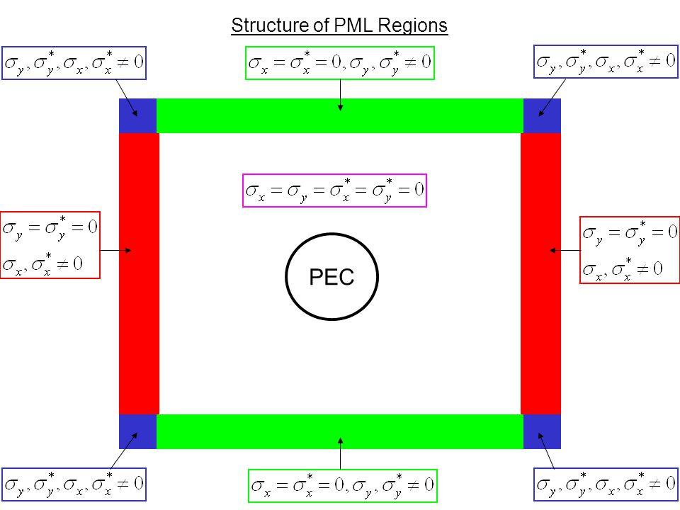 10 Structure of PML Regions PEC