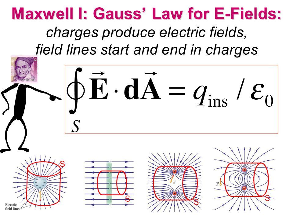 Maxwell Equations in Empty Space: Fields without sources.