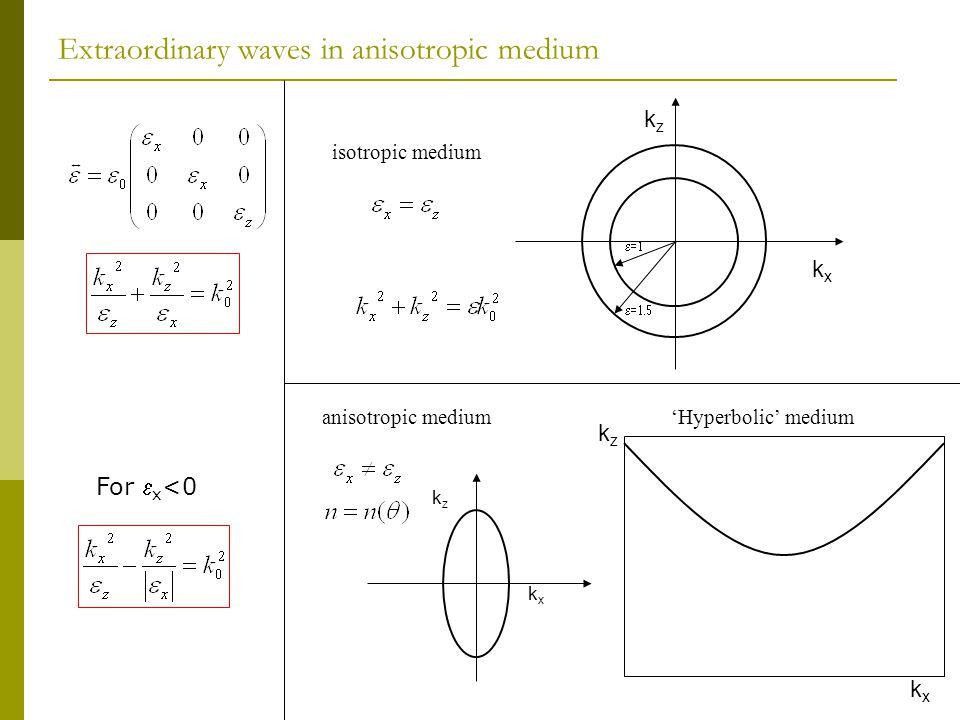 Extraordinary waves in anisotropic medium kxkx kzkz   kxkx kzkz isotropic medium anisotropic medium kxkx kzkz 'Hyperbolic' medium For  x <0