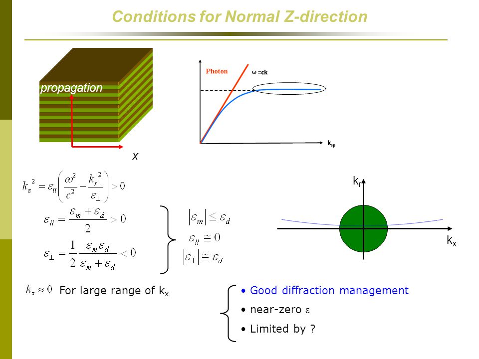 Conditions for Normal Z-direction x propagation kxkx krkr For large range of k x Good diffraction management near-zero  Limited by ?