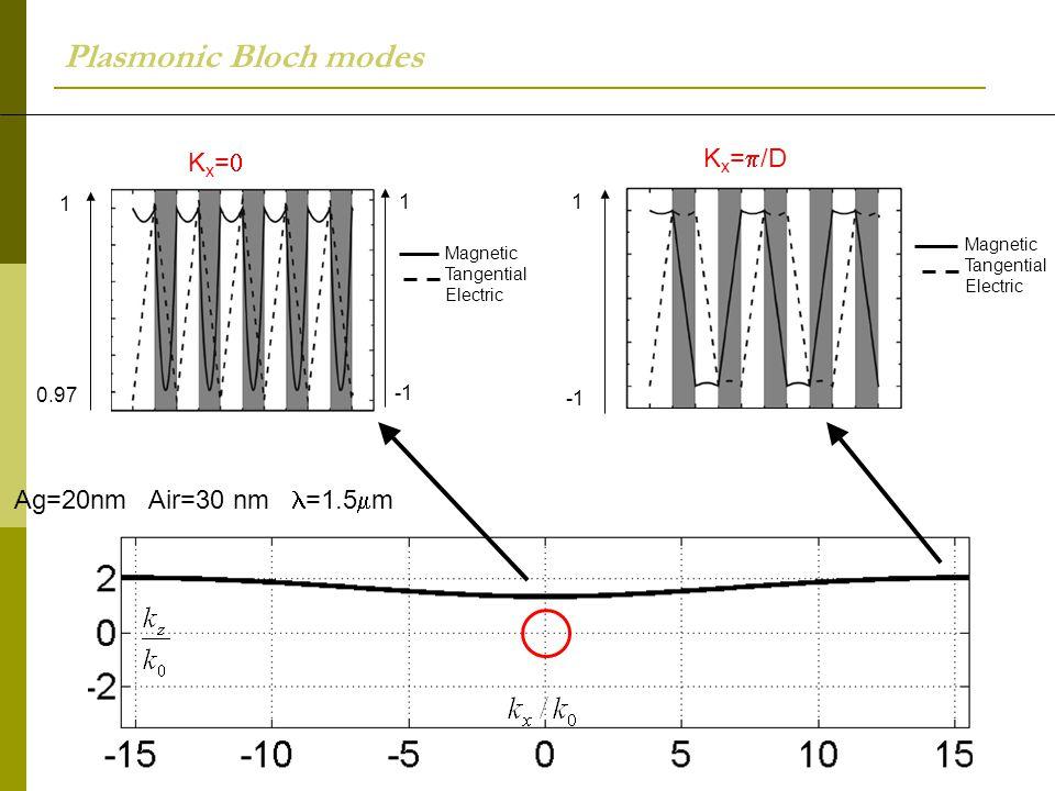 Plasmonic Bloch modes K x =  /D Magnetic Tangential Electric 1 Kx=Kx= Magnetic Tangential Electric 0.97 1 1 Ag=20nm Air=30 nm =1.5  m