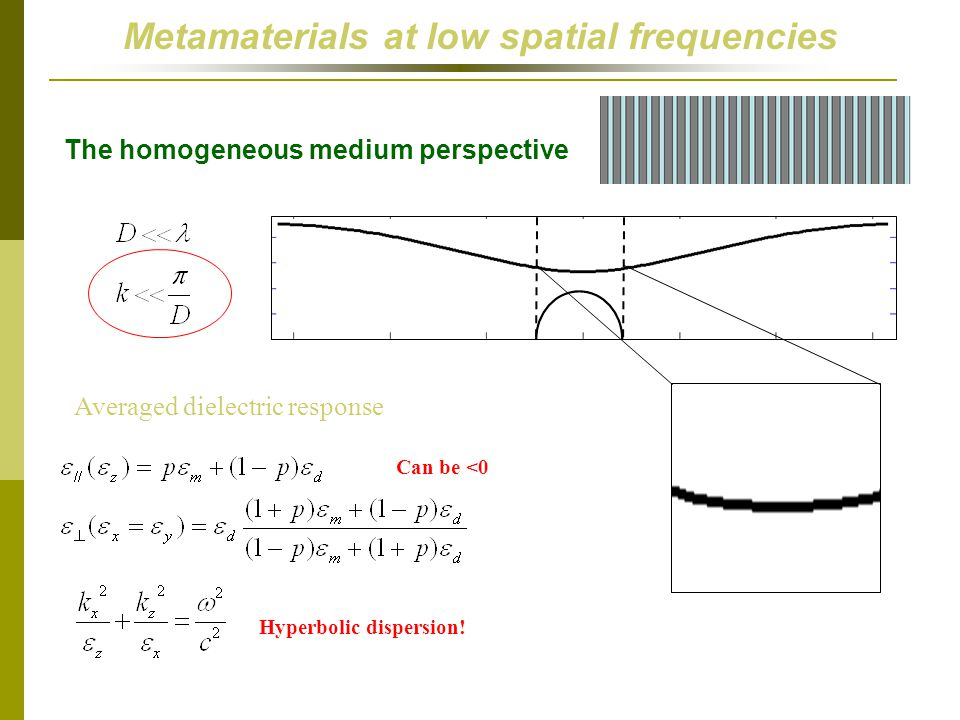 Metamaterials at low spatial frequencies The homogeneous medium perspective Averaged dielectric response Hyperbolic dispersion.