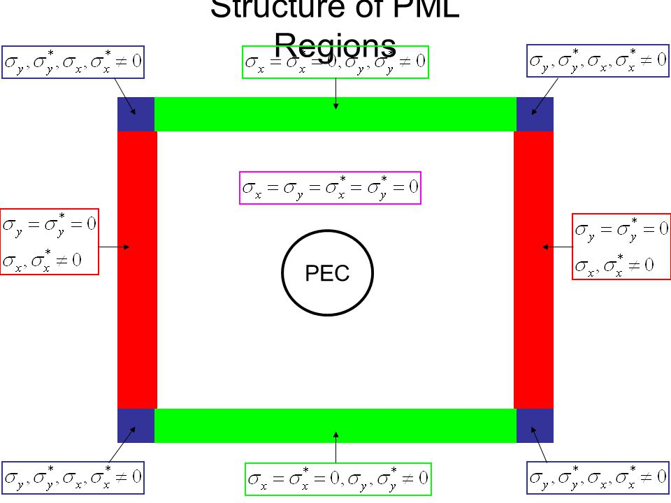 Structure of PML Regions PEC