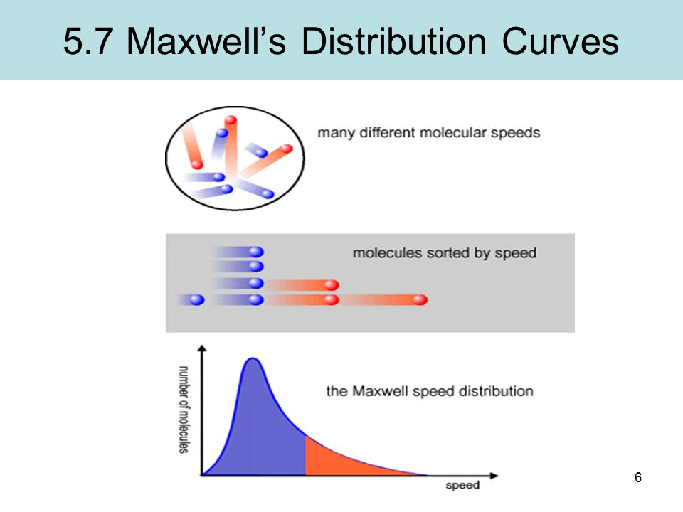 6 5.7 Maxwell's Distribution Curves