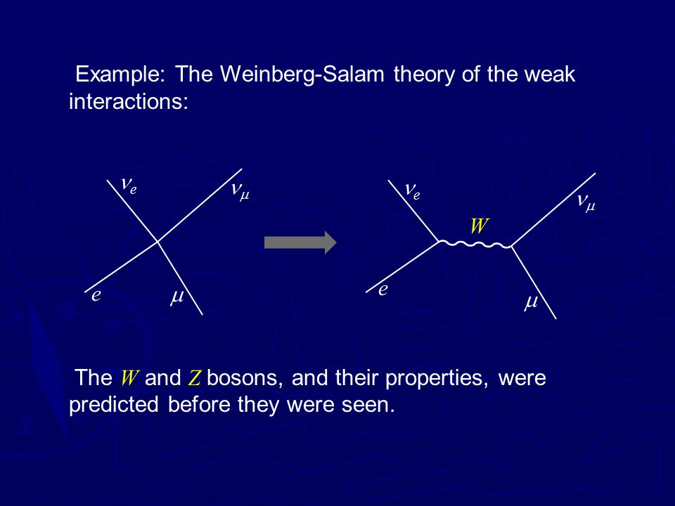 Example: The Weinberg-Salam theory of the weak interactions: e e e e     W The W and Z bosons, and their properties, were predicted before they were seen.
