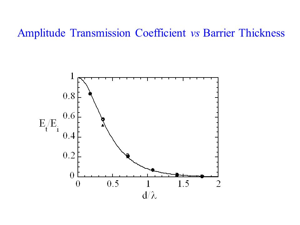 Amplitude Transmission Coefficient vs Barrier Thickness