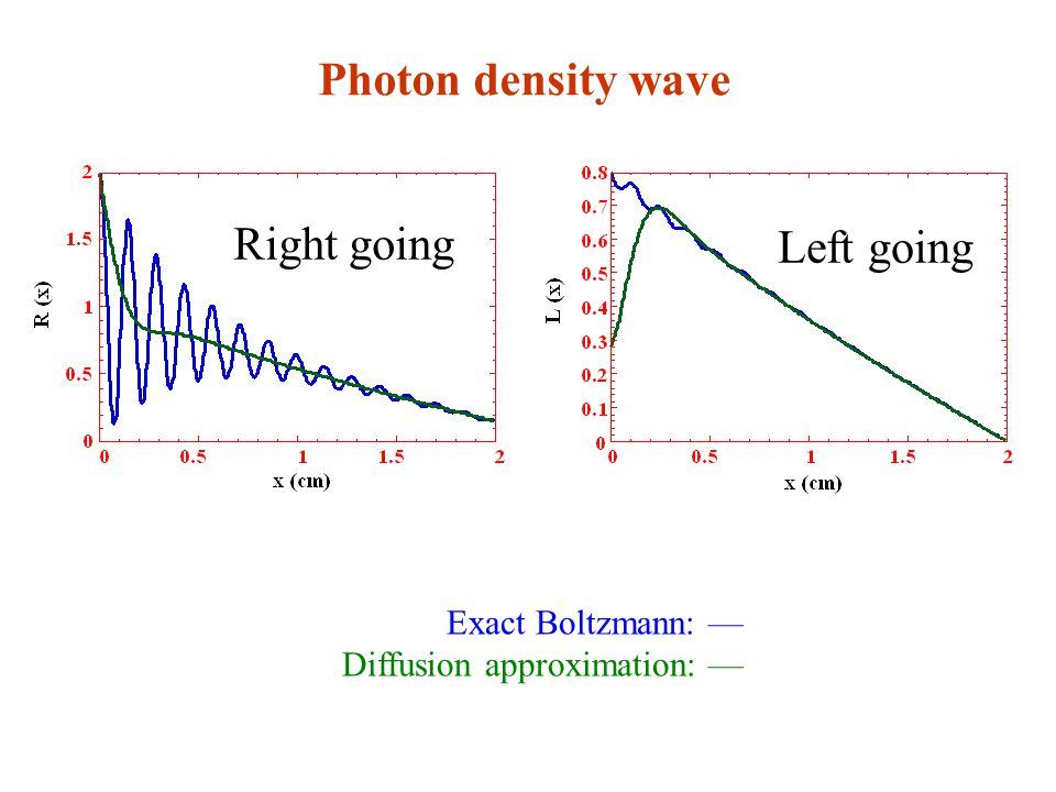 Photon density wave Right going Left going Exact Boltzmann: — Diffusion approximation: —