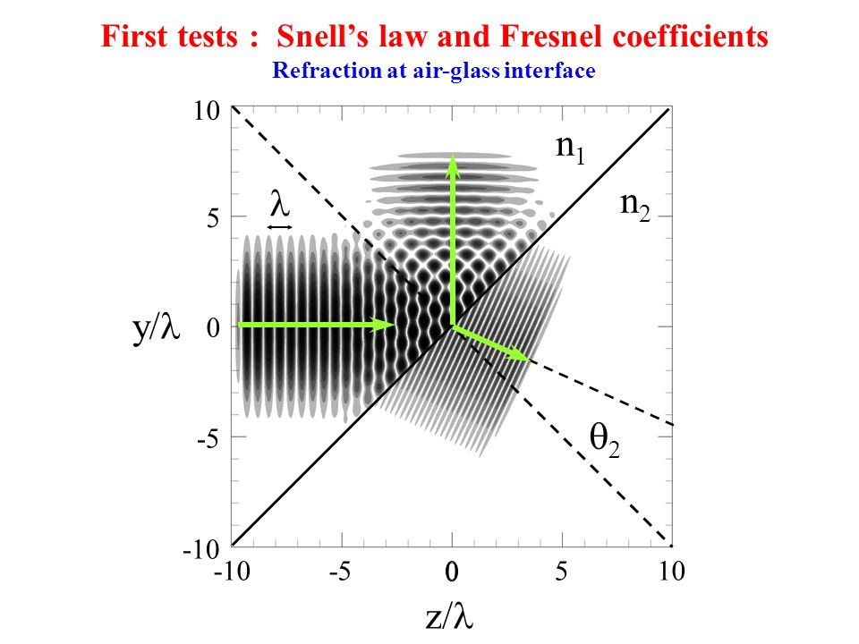  n1n1 n2n2 -101005-5 0 10 -10 0 -5 5 z/ y/ First tests : Snell's law and Fresnel coefficients Refraction at air-glass interface