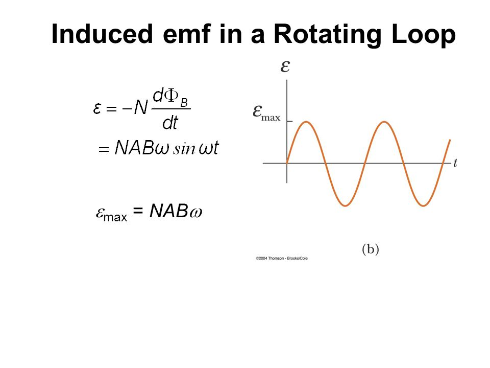 Induced emf in a Rotating Loop  max = NAB 