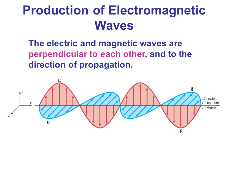 The electric and magnetic waves are perpendicular to each other, and to the direction of propagation. Production of Electromagnetic Waves