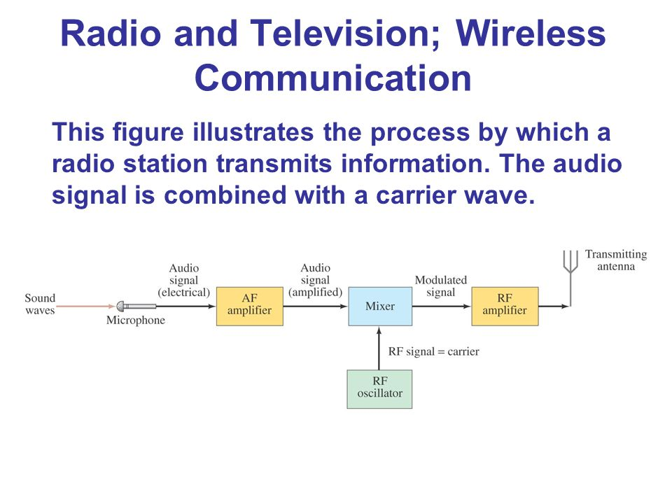 This figure illustrates the process by which a radio station transmits information. The audio signal is combined with a carrier wave. Radio and Televi