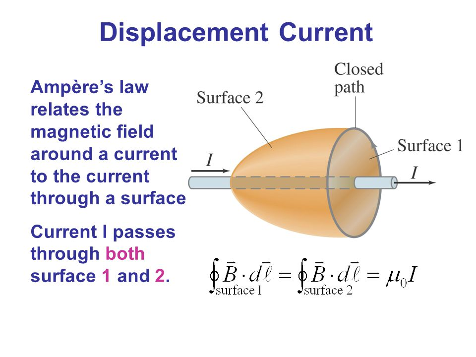 In order for Ampère's law to hold, it can't matter which surface we choose.