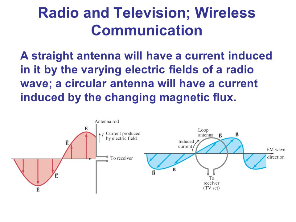 A straight antenna will have a current induced in it by the varying electric fields of a radio wave; a circular antenna will have a current induced by