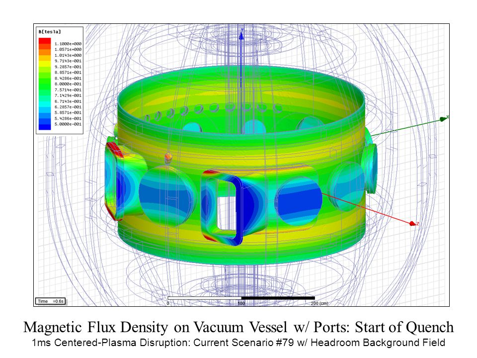 Magnetic Flux Density on Vacuum Vessel w/ Ports: Start of Quench 1ms Centered-Plasma Disruption: Current Scenario #79 w/ Headroom Background Field