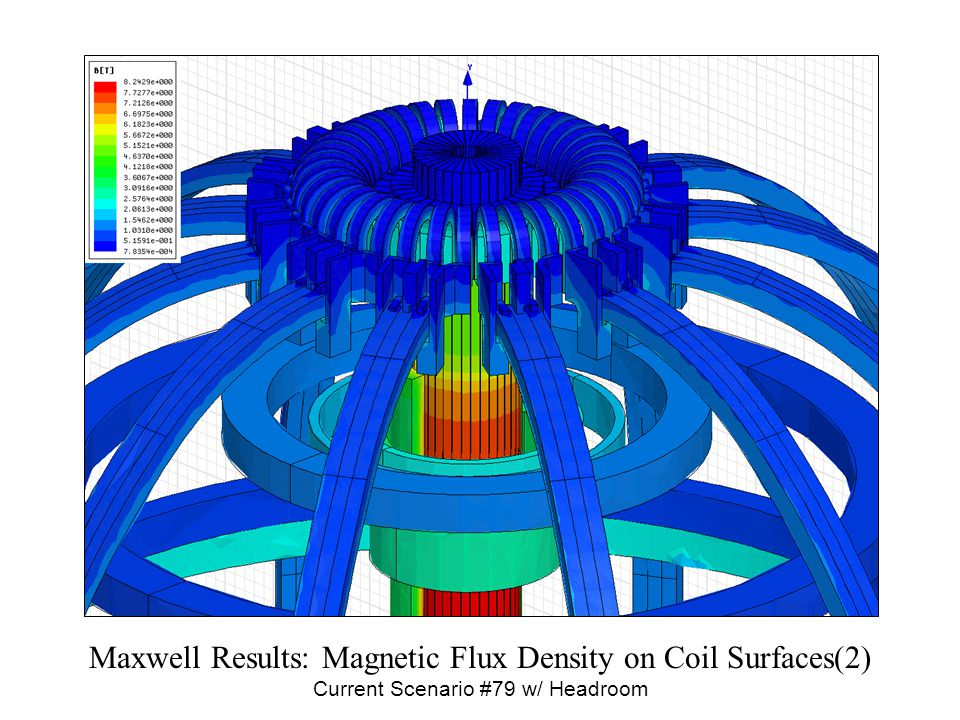 Maxwell Results: Current Density on Coil Surfaces Current Scenario #79 w/ Headroom