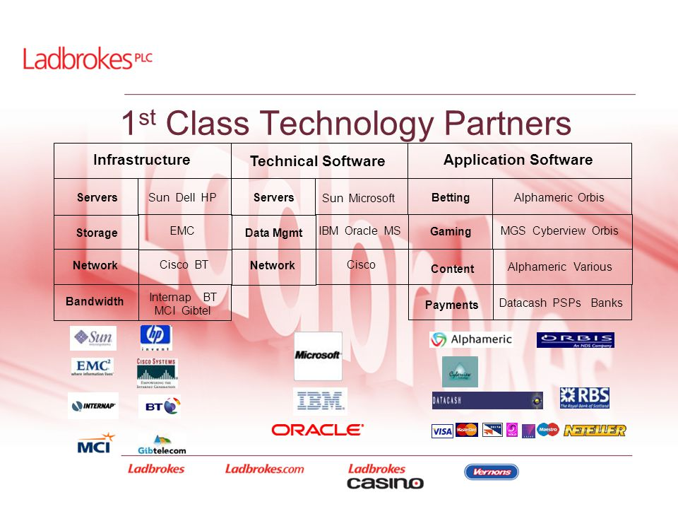 1 st Class Technology Partners Technical Software Storage Network Servers Infrastructure Application Software Sun Dell HP EMC Cisco BT Data Mgmt Netwo