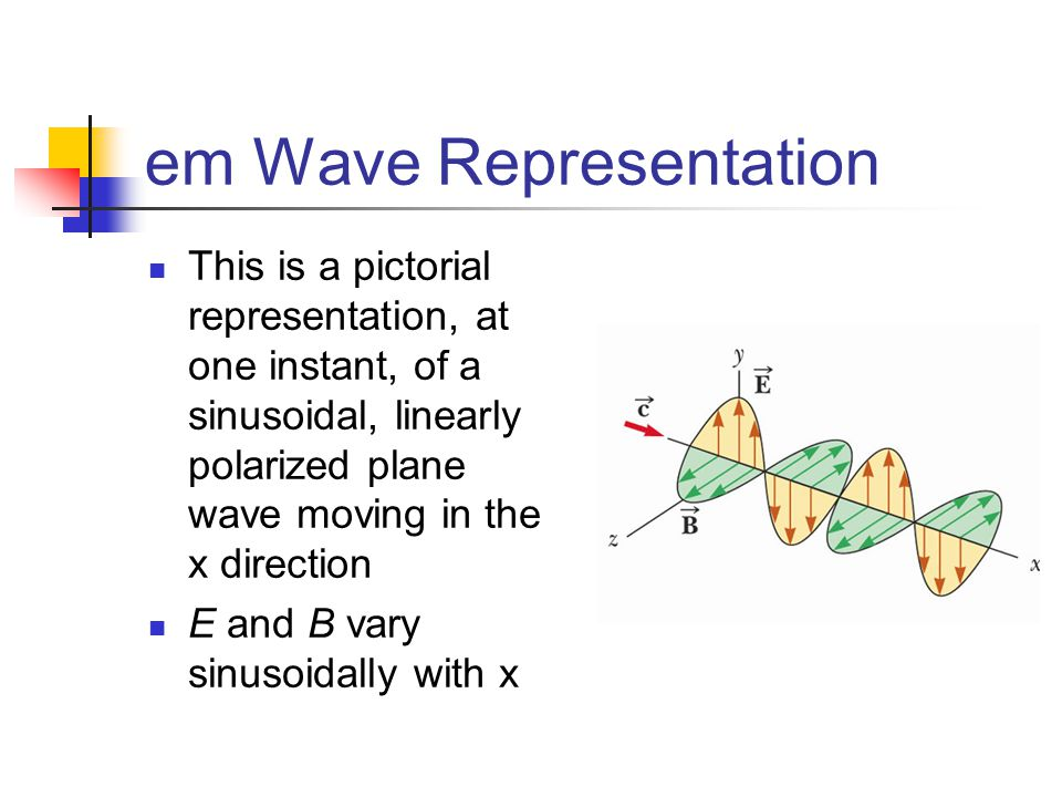 em Wave Representation This is a pictorial representation, at one instant, of a sinusoidal, linearly polarized plane wave moving in the x direction E