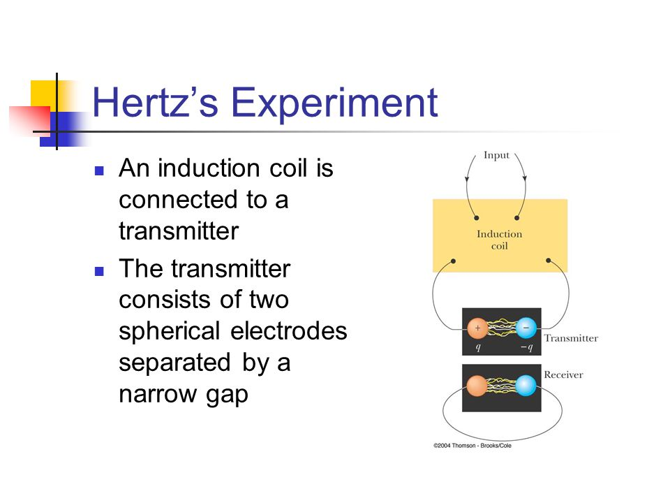 Hertz's Experiment An induction coil is connected to a transmitter The transmitter consists of two spherical electrodes separated by a narrow gap