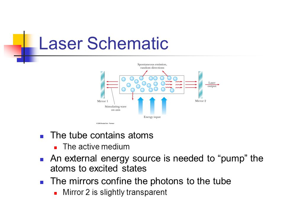 "Laser Schematic The tube contains atoms The active medium An external energy source is needed to ""pump"" the atoms to excited states The mirrors confin"
