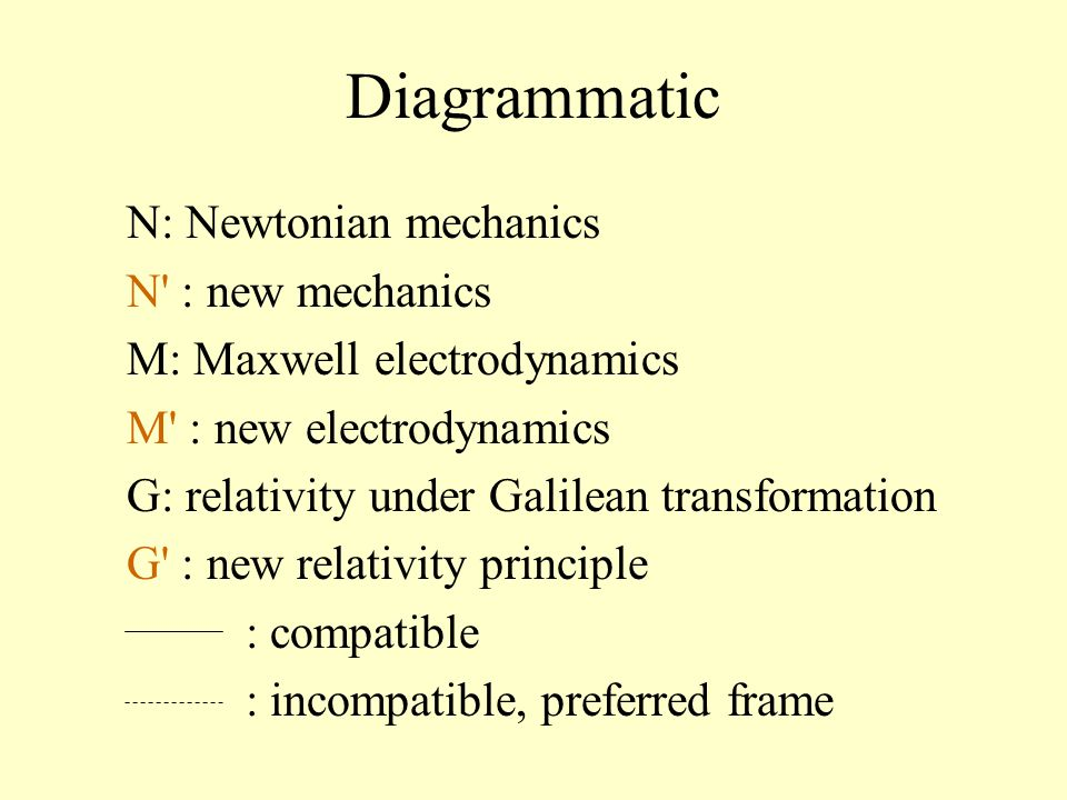 Diagrammatic N: Newtonian mechanics N : new mechanics M: Maxwell electrodynamics M : new electrodynamics G: relativity under Galilean transformation G : new relativity principle : compatible : incompatible, preferred frame