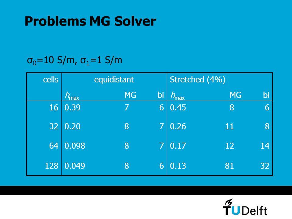 Problems MG Solver σ 0 =10 S/m, σ 1 =1 S/m cellsequidistantStretched (4%) h max MGbih max MGbi 160.39760.4586 320.20870.26118 640.098870.171214 1280.049860.138132