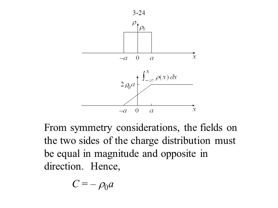 3-24  00 From symmetry considerations, the fields on the two sides of the charge distribution must be equal in magnitude and opposite in direction.