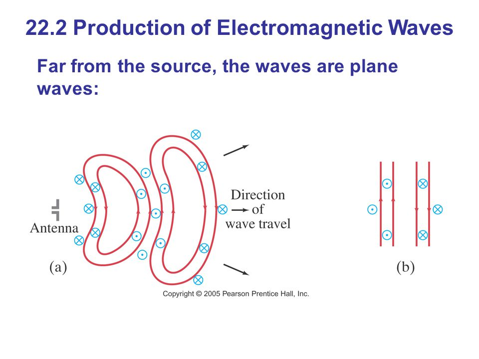 22.2 Production of Electromagnetic Waves Far from the source, the waves are plane waves: