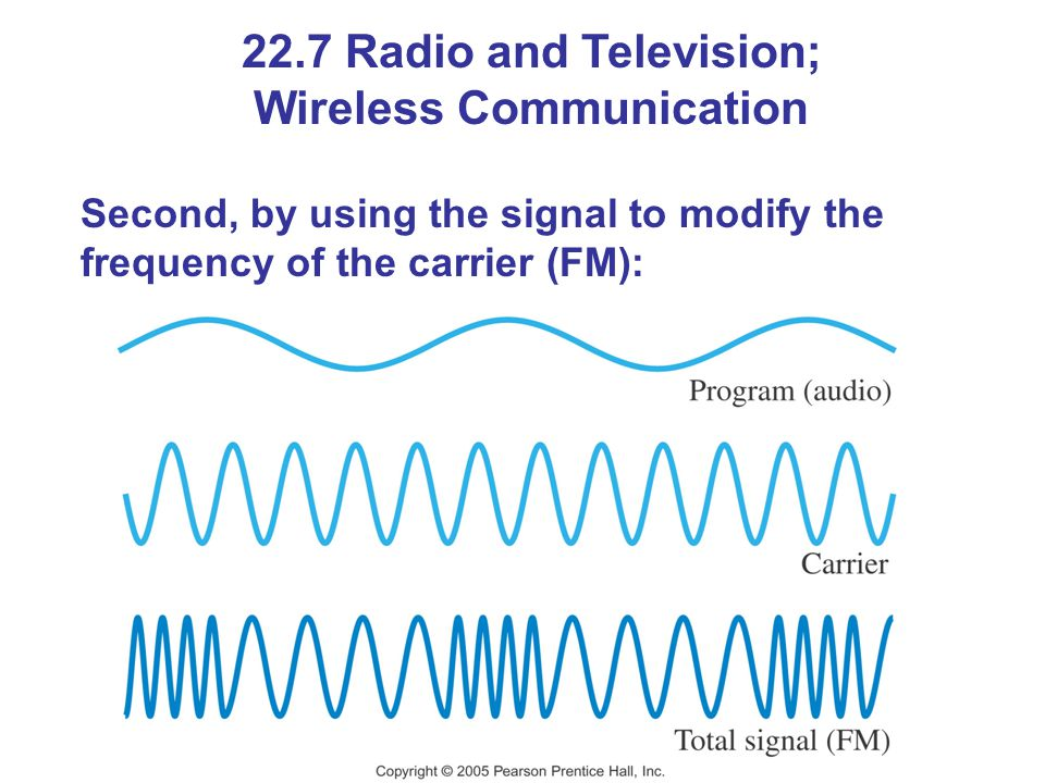22.7 Radio and Television; Wireless Communication Second, by using the signal to modify the frequency of the carrier (FM):