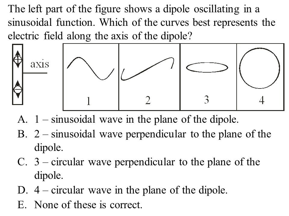 The left part of the figure shows a dipole oscillating in a sinusoidal function. Which of the curves best represents the electric field along the axis