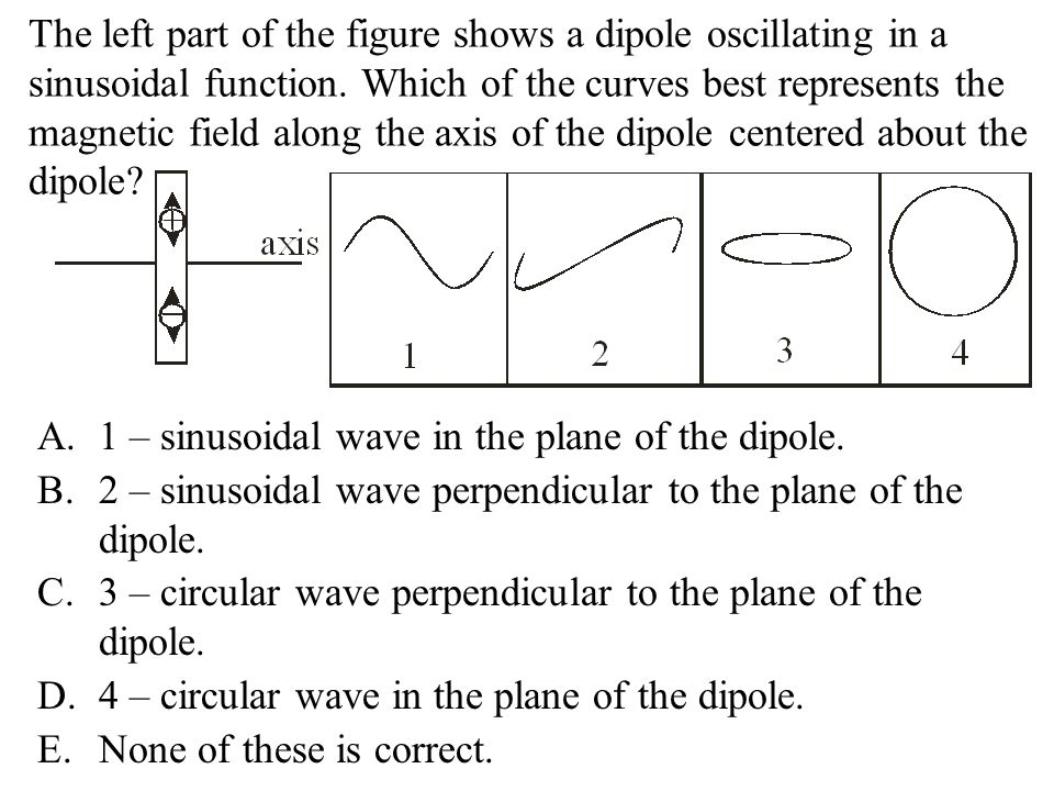 The left part of the figure shows a dipole oscillating in a sinusoidal function. Which of the curves best represents the magnetic field along the axis