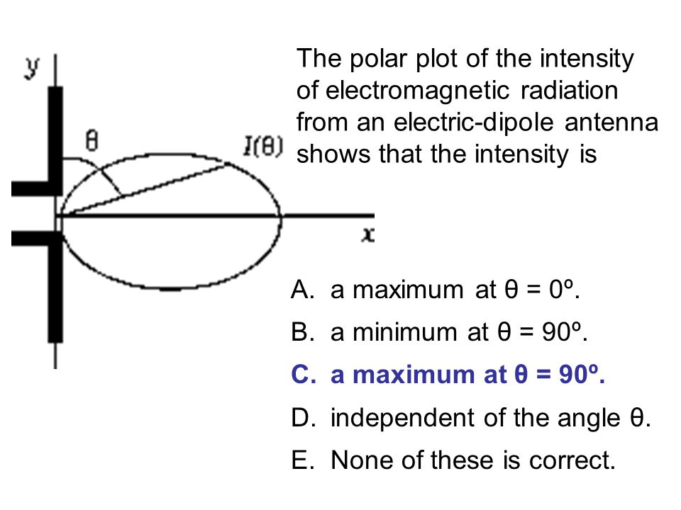 The polar plot of the intensity of electromagnetic radiation from an electric-dipole antenna shows that the intensity is A.a maximum at θ = 0º. B.a mi