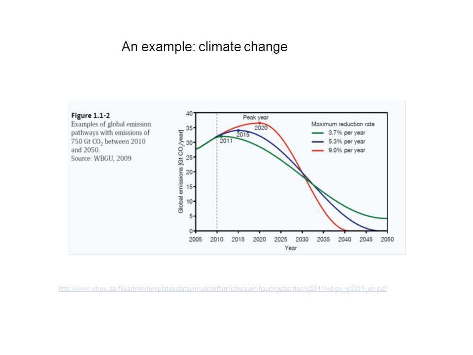 http://www.wbgu.de/fileadmin/templates/dateien/veroeffentlichungen/hauptgutachten/jg2011/wbgu_jg2011_en.pdf An example: climate change